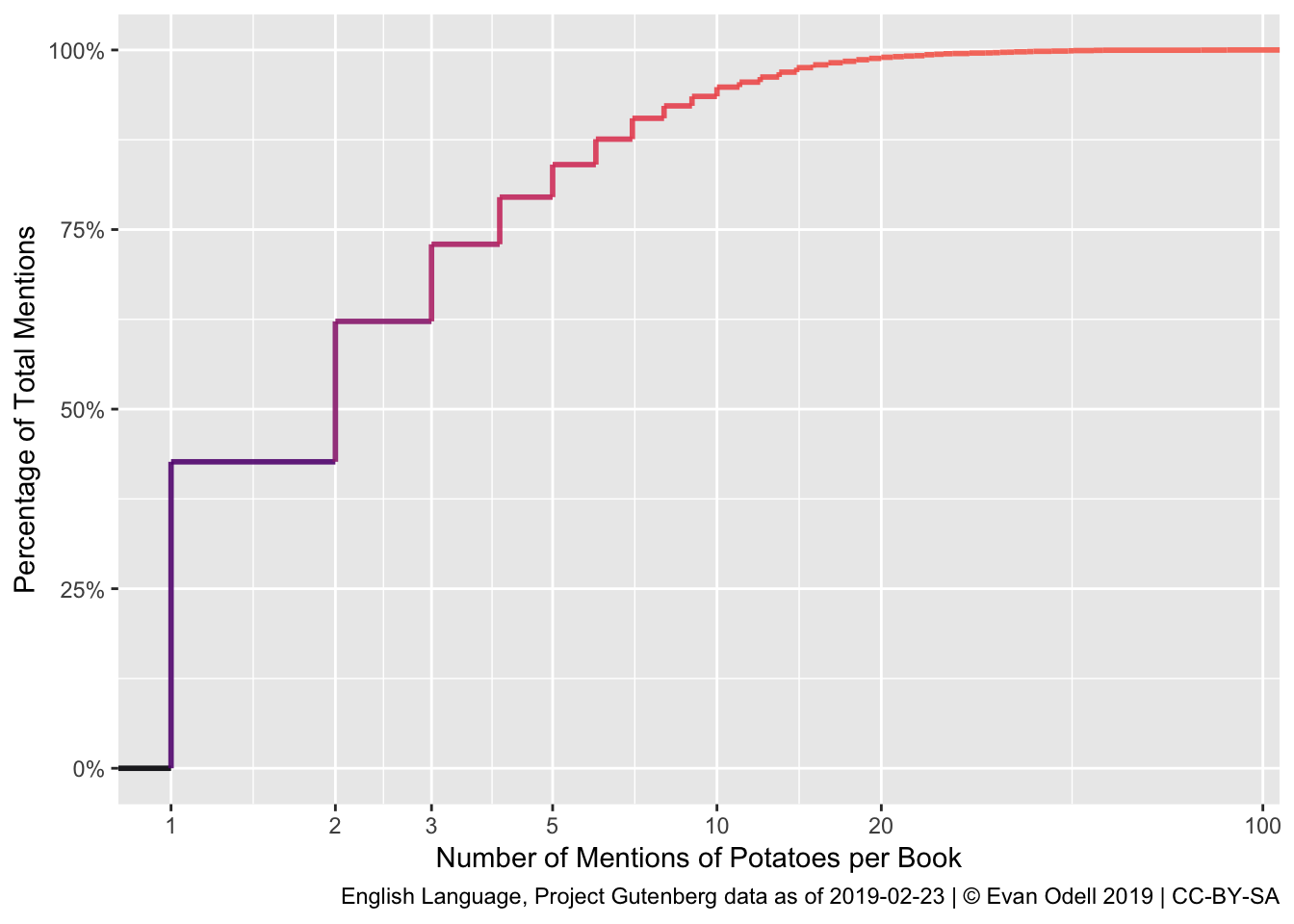 Empirical Cumulative Distribution Function of Potatoes in Fiction