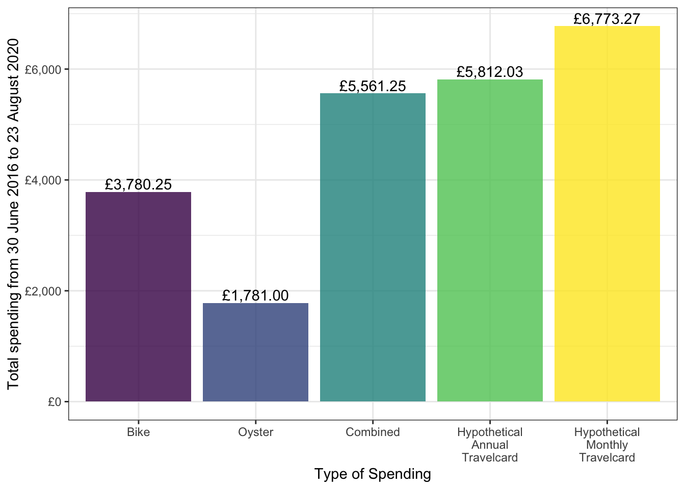 How much money can you save by riding your bike?