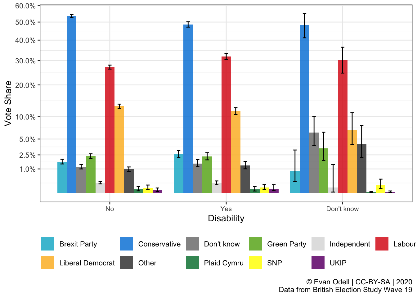 Disabled People's Voting Patterns in the 2019 General Election